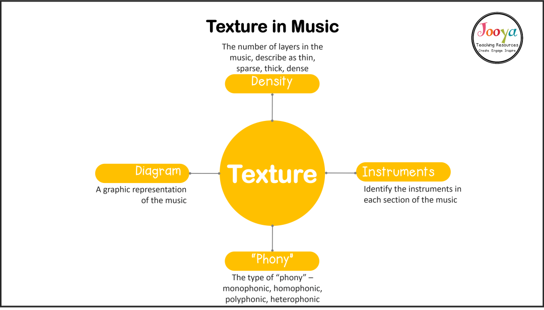 what-does-texture-in-music-mean-mind-map-2020