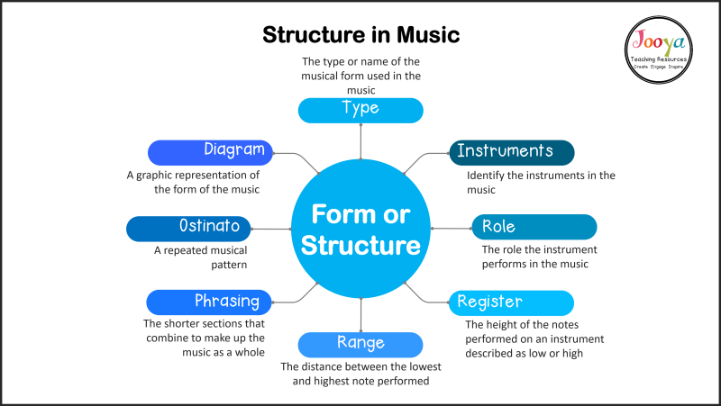 what-is-structure-music-definitions-mind-map-2020-outline
