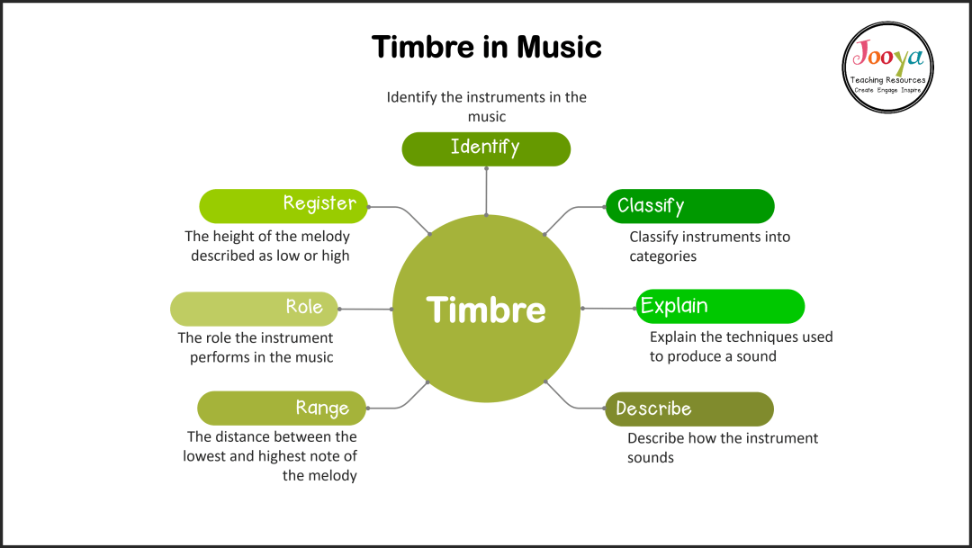 what-is-timbre-in-music-mind-map-with-definitions-and -outline-2020