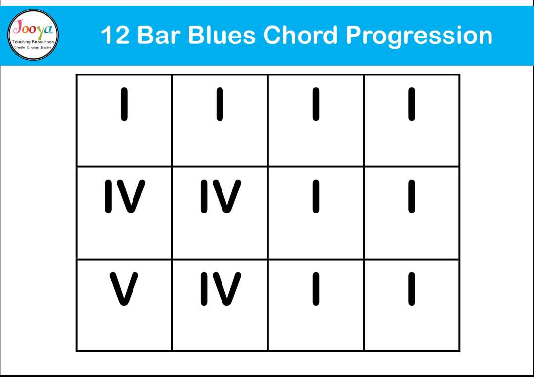 12-bar-blues-structure-song-diagram-2020-1