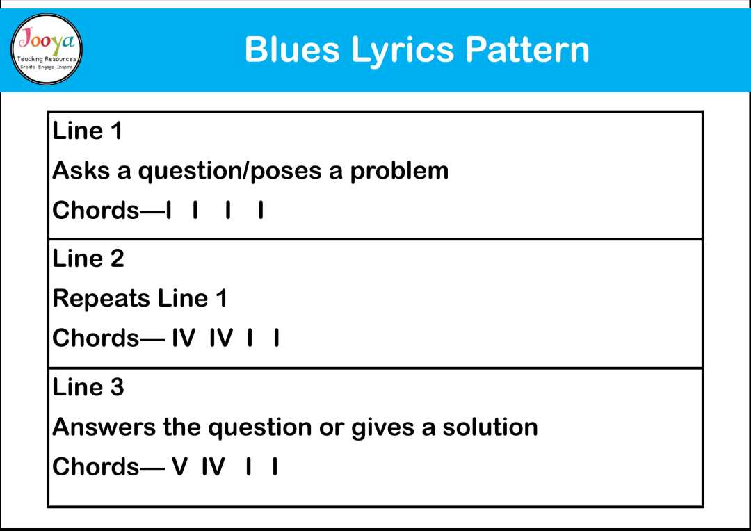 12-bar-blues-structure-song-diagram-2020-6
