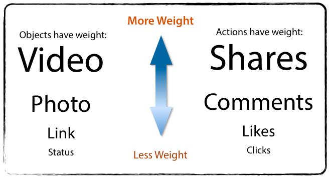 weight_facebook-el edgerank