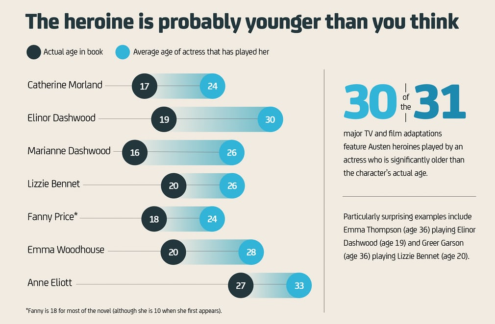 Jane Austen's facts and figures – in charts