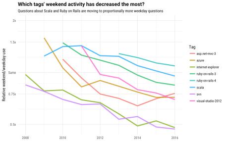 decreasing