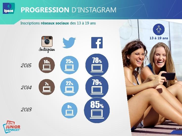 Utilisation des réseaux sociaux chez les jeunes