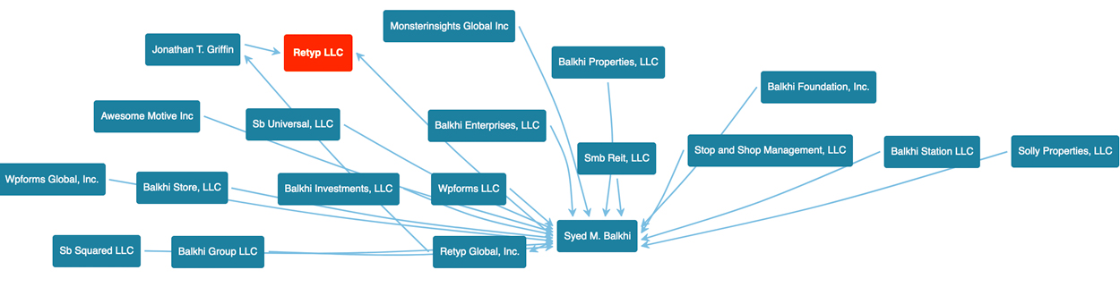 Retyp LLC's organization chart from Corporation Wiki's site listing their companies and people who are part of the company including Syed Balkhi and Thomas Griffin.