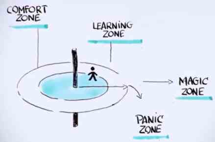 learning-zone-1024x666