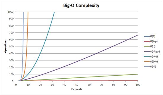 big_o