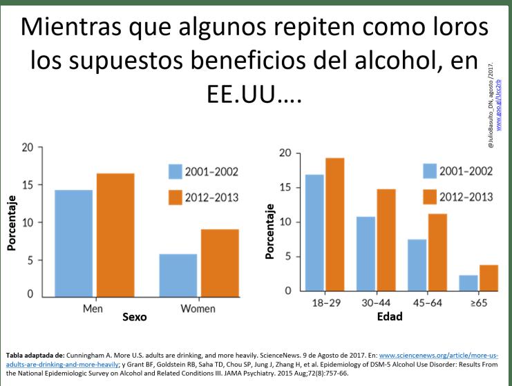 Gráfica aumento consumo alcohol EEUU.jpg