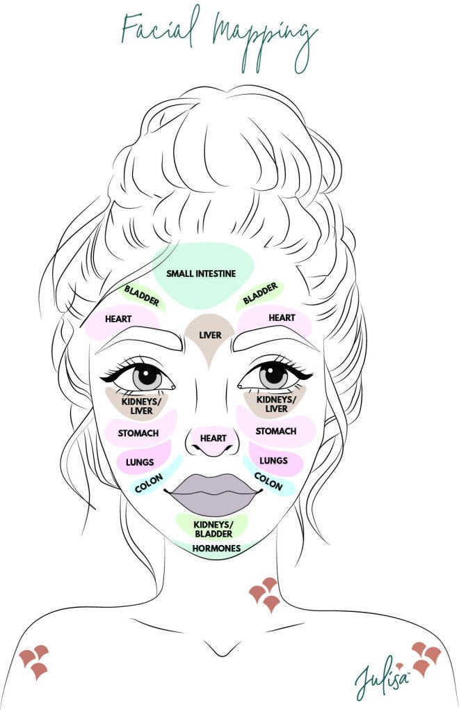 Face Mapping and Facial Relexology | Julisa The Mindful Life Blog