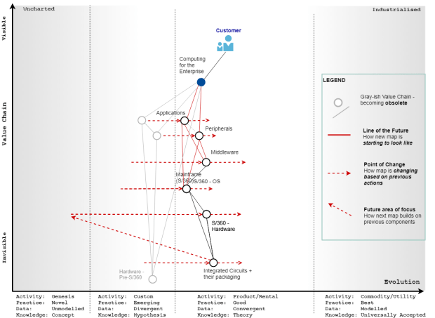 The dying out of the previous Value Chain (shown in Gray) and the creation of new value chains that became the base for IBM's dominance for two to three decades (circa. 1965 - 1985)