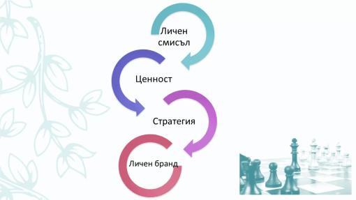 Юлика Новкова връзка между личен бранд и личност