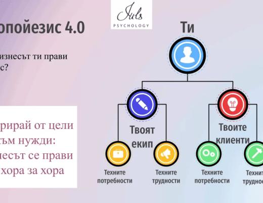 Организационна култура Юлика Новкова