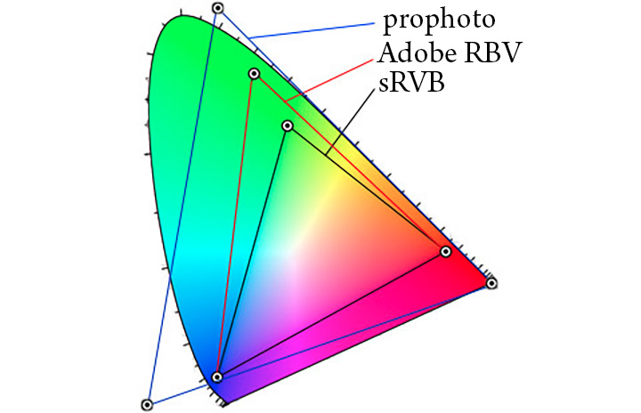Les espaces calorimétriques ProPhoto, Adobe RVB et sRVB.