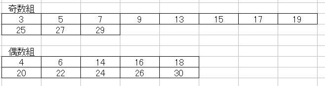 第1144回ミニロト奇数と偶数に分ける