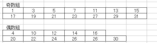 第1145回ミニロト奇数と偶数に分ける