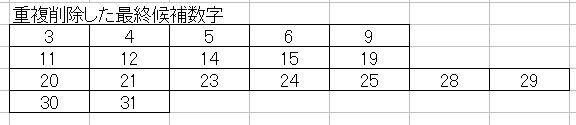 第1147回のミニロト最終候補数字