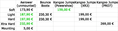 Rebound shoe price comparison