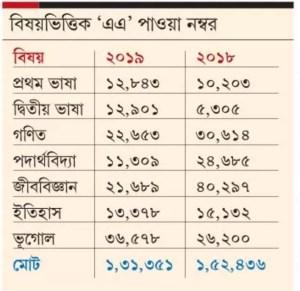 grade-marks-in-madhyamik