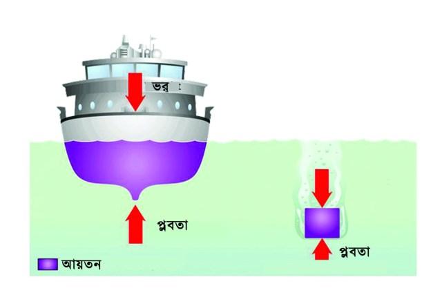 Archimedes-flotation