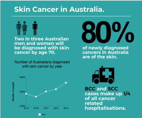 Medical Breakthrough For Australia S Most Common Cancer The Junction