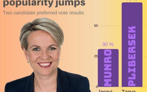 Tanya Plibersek increases her popularity despite Labor's devastating defeat