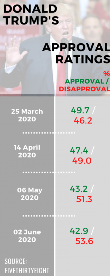 US President Donald Trump's approval ratings.