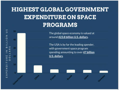 space expenditure