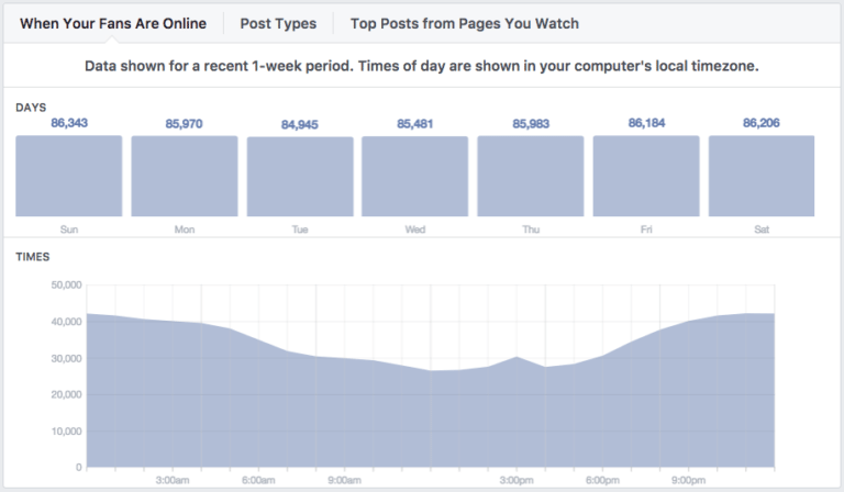 Facebook ways to improve engagement