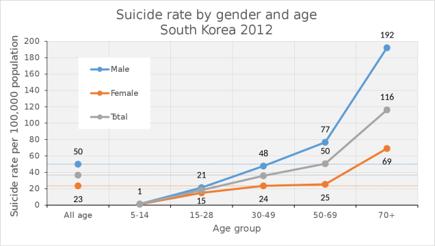 Suicide_rate_in_South_Korea_2012.svg.png
