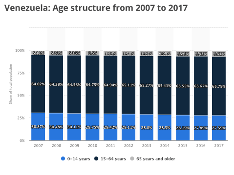 Population of Venezuela by Age. Cr. Statista.com.png
