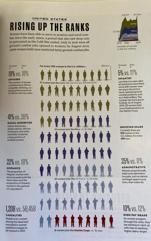 National Geographic Magazine Graphics about the situation of being a woman. Cr. National Geographic. 13