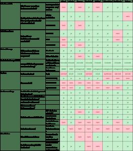 Einfacher - nicht modularer Kriterienkatalog für die Wahl einer Literaturverwaltungssoftware für das wissenschaftliche Arbeiten