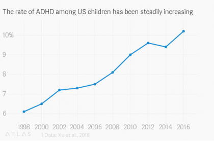 The rate of ADHD diagnosis continues to rise