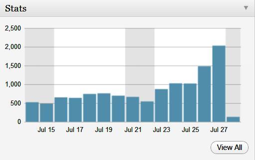 Helmet Stories Topped in MyBlog Stats (1/2)