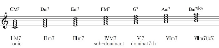Diatonic chord ofC