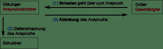 Drittschadensliquidation-Rechtsfolge