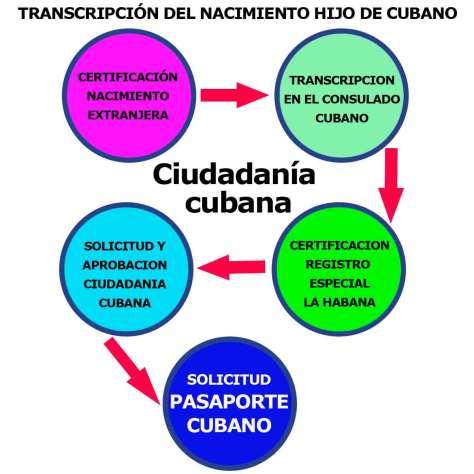 SOLICITUD DE LA CIUDADANÍA CUBANA
