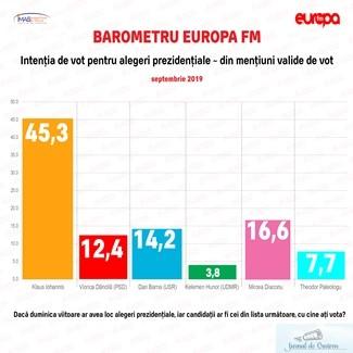 Sondaj IMAS : Klaus Iohannis ramane favorit cu putin peste 45 de procente la Alegerile Prezidentiale din 10 noiembrie
