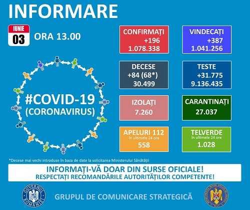 10 cazuri Covid-19 au fost depistate în Argeș, în ultimele 24 de ore. La nivel național, s-au înregistrat aproape 200 de cazuri 1