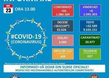 3 cazuri noi Covid-19 s-au înregistrat, în Argeș, în ultimele 24 de ore. 66 de infectări la nivel național 3