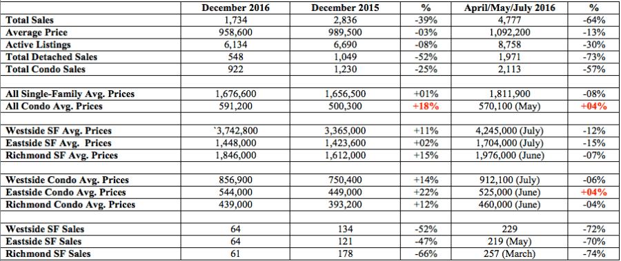 Vancouver Dec. 2016 Numbers