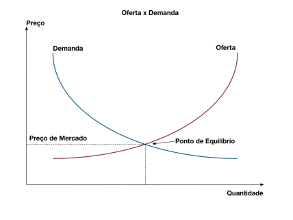 Image result for oferta e demanda