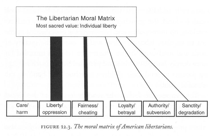 RighteousMind-Libertarian