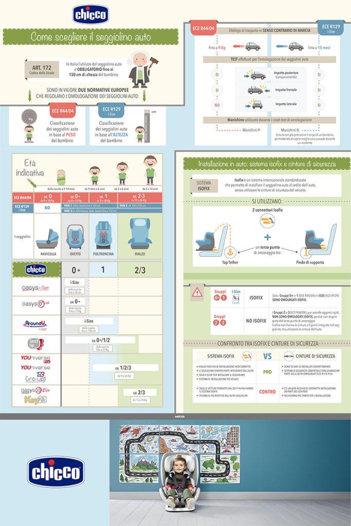 infografica-chicco-esecutivo-ok-just4mom-chicco-bebecare