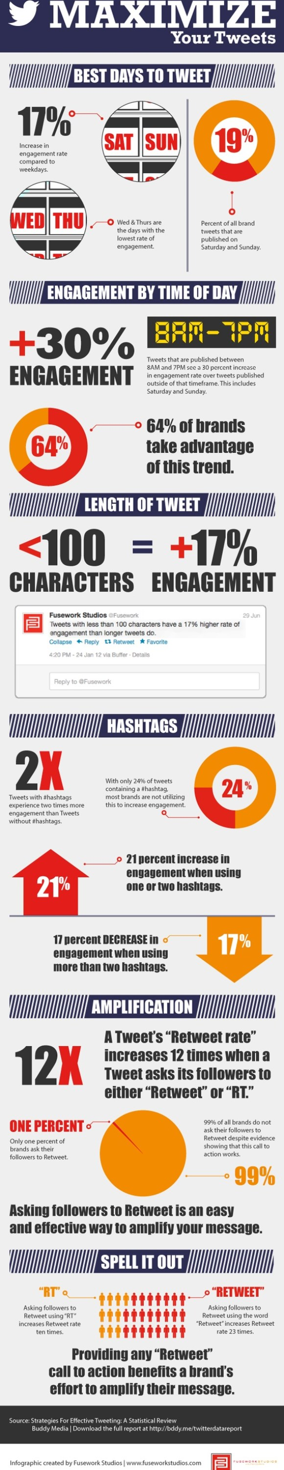 buddy media twitter infographic