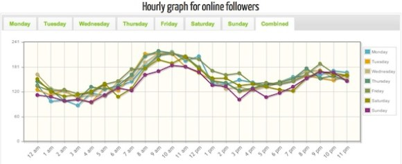 tweriod graph for followers