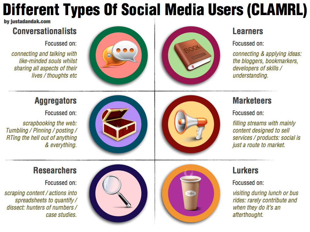 Different Types Of Social Media Users