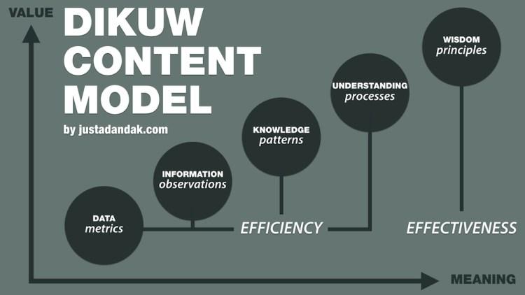 DIKUW Content Model