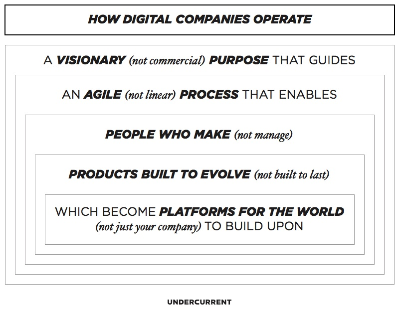 how digital companies operate - undercurrent